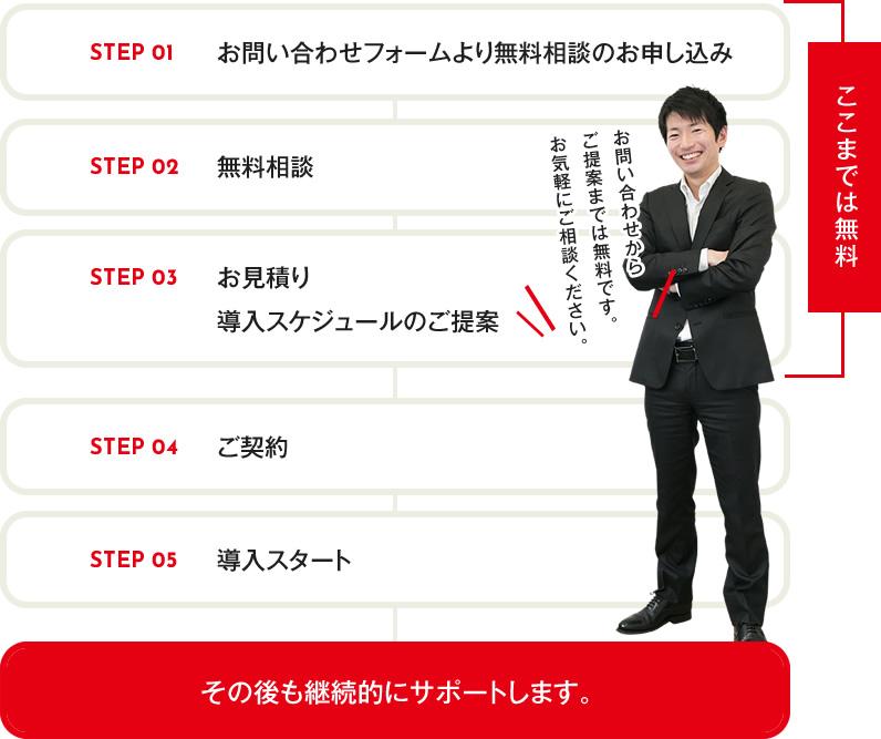 step01 お問い合わせフォームより無料相談のお申し込み  step02 無料相談  step03 お見積り 導入スケジュールのご提案  お問い合わせからご提案までは無料です。お気軽にご相談下さい。   step04 ご契約  step05 導入スタート  その後も継続的にサポートします。