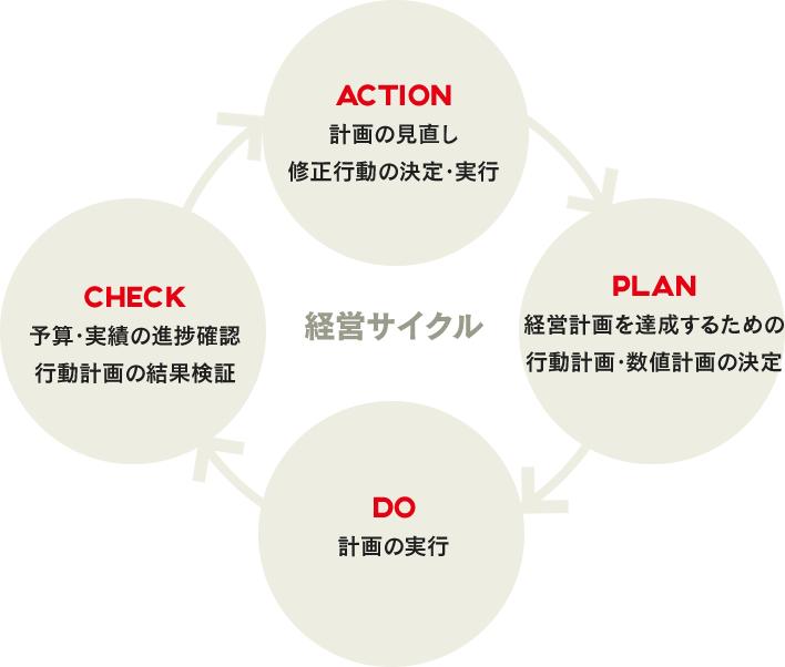 経営サイクル ACTION:計画の見直し、修正行動の決定・実行 PLAN:経営計画を達成するための行動計画・数値計画の決定 DO:計画の実行 CHECK:予算・実績の進捗確認、行動計画の結果検証