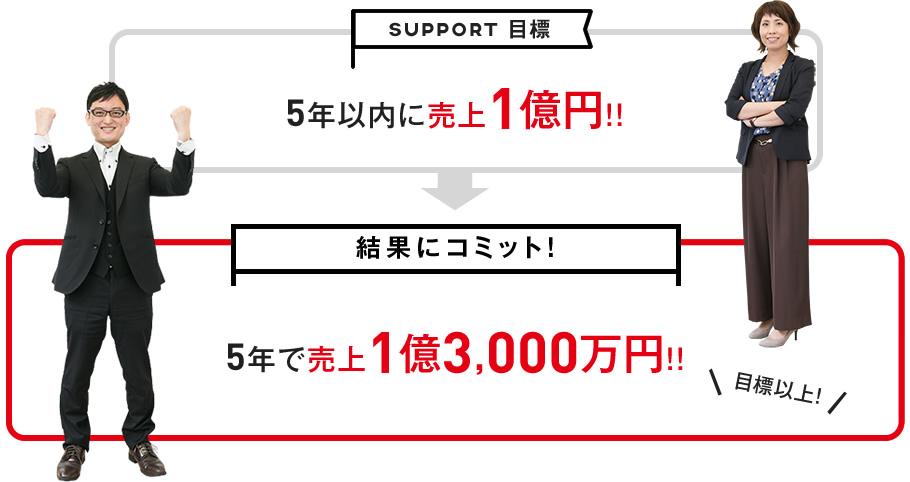 目標:5年以内に売上1億円 → 結果:5年で売上1億3000万円達成
