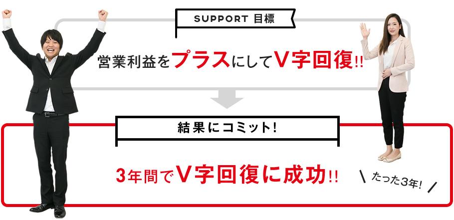 営業利益をプラスにしてV字回復 → 3年間でV字回復に成功